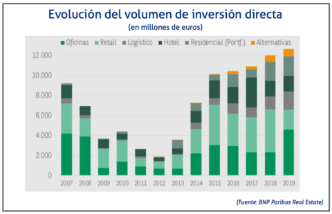 BNP Paribas: Investment in Logistics Assets Amounted to €1.85bn in 2019
