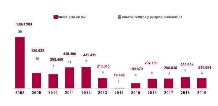 Gráfico aperturas centros comeciales 201 Fuente AECC 1