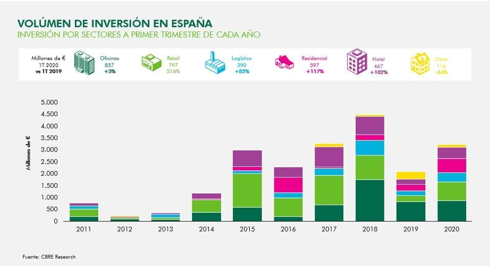 Real Estate Investment in Spain Amounted to €3.2 Billion during the First Quarter, up by 54%