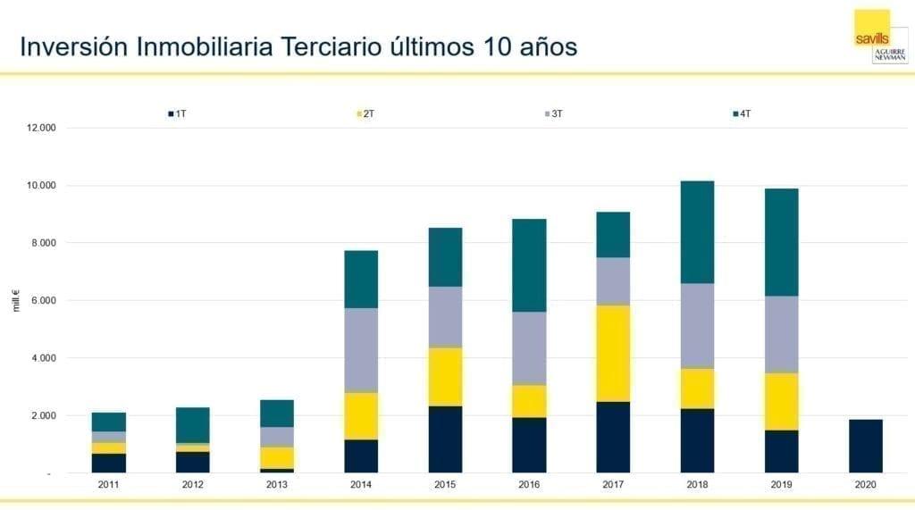 Gráfico inversión inmobiliaria terciario