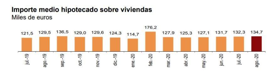 grafico importe medio hipotecas sobre vivienda agosto fuente INE