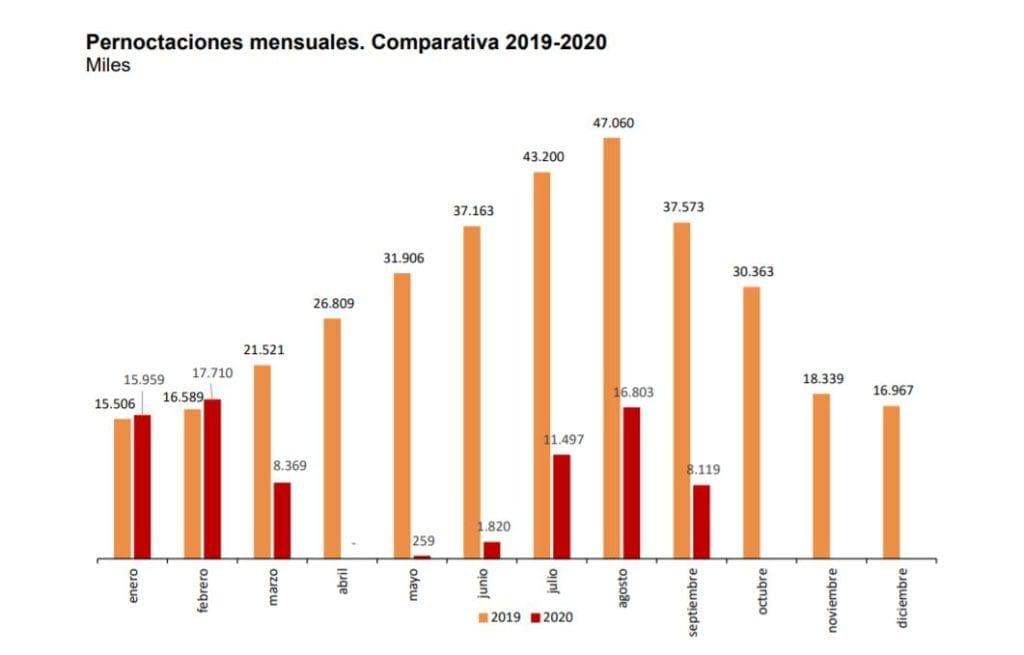 grafico pernoctaciones hoteles septiembre 2019 fuente INE