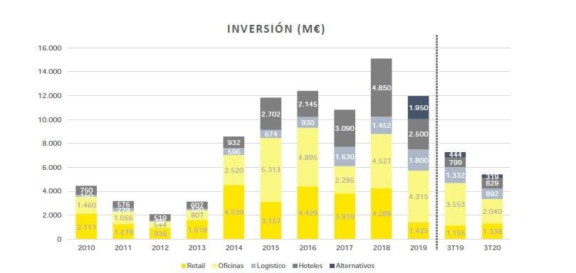 Inversion por tipologia activos hasta 3T2020 EY