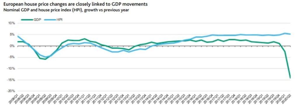 Precio vivienda europa PIB fuente Moodys