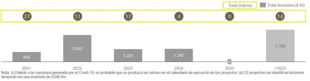Proyectos e inversion logisticas 2021 2025 EY