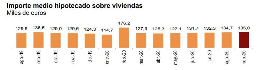 grafico hipotecas septiembre fuente INE