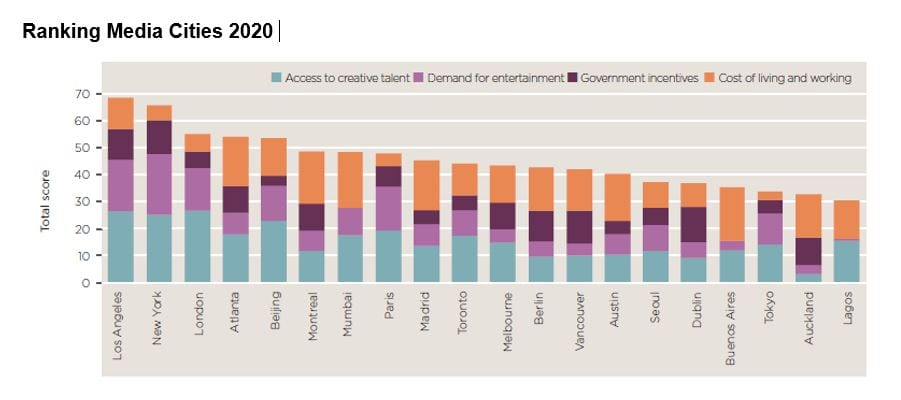 grafico ranking media cities 2020 fuente savills