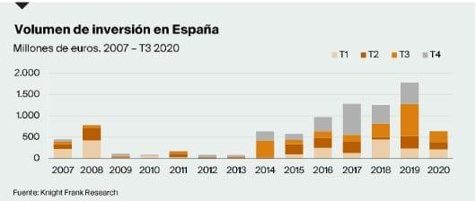 inversion logistica espana fuente Knight Frank