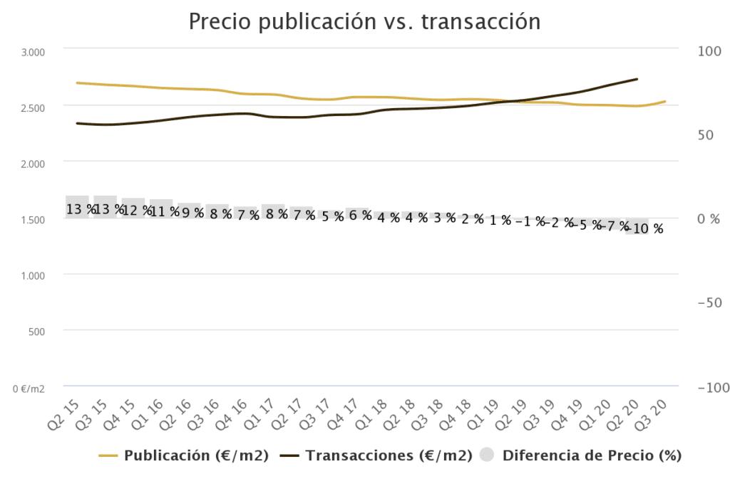 precio publicacin vs tra