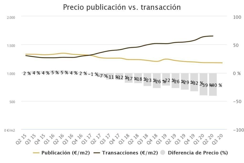 precio publicacin vs tra 9