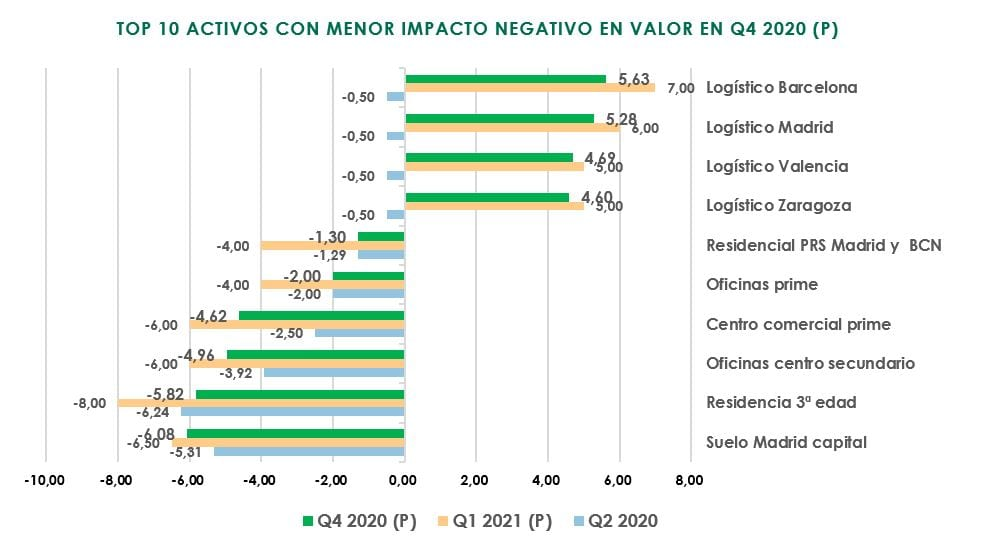 Grafico valor activos T4 Fuente CBRE