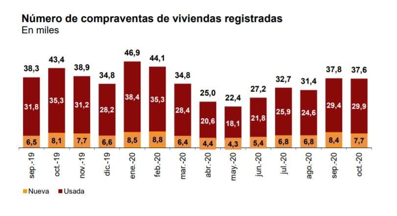 grafico compraventa vivienda octubre 2020 fuente INE