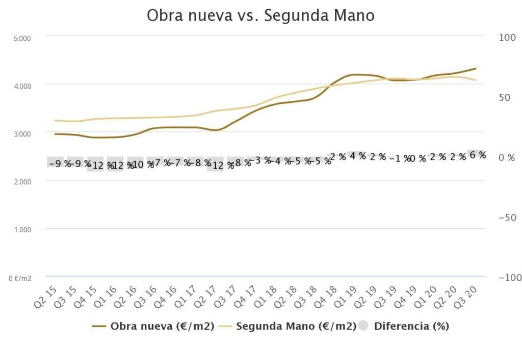 grafico obra nueva vs segunda ma vivienda madrid