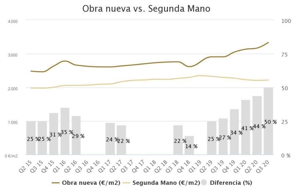 grafico precio vivienda 3t Cerdanyola del Valles
