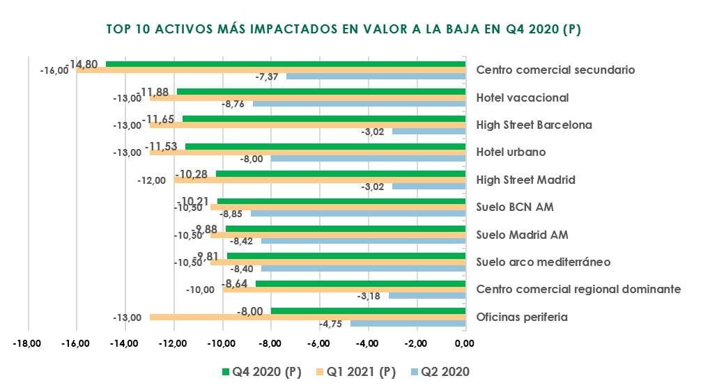 grafico valor activos danados fuente CBRE