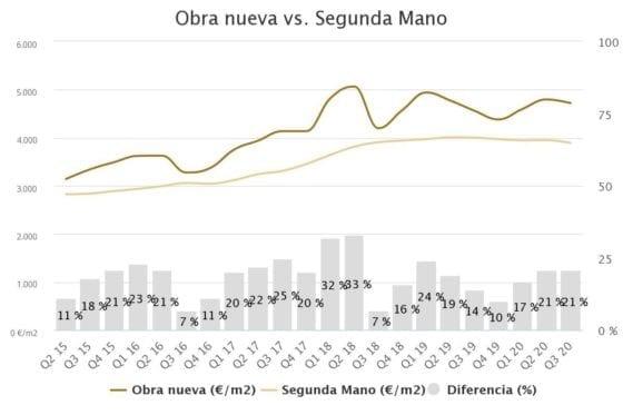 obra nueva vs segunda ma 3 1 560x373 1