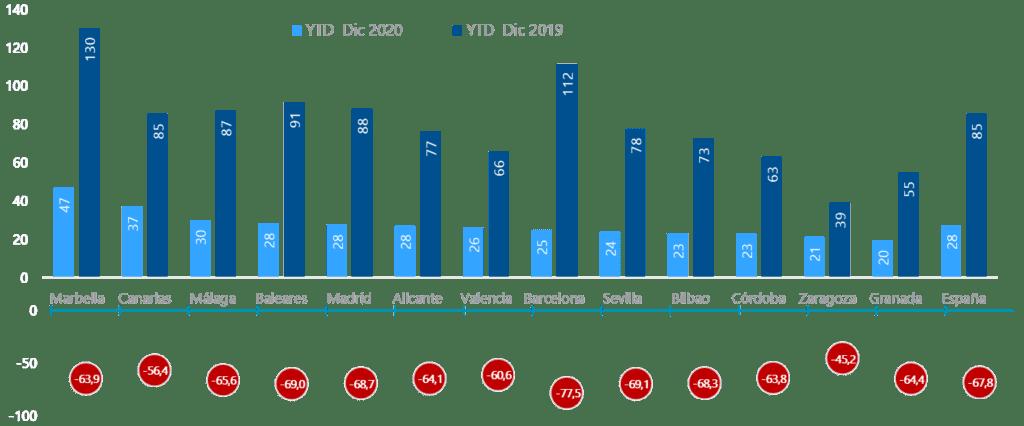 GRAFICO REVPAR 2020 FUENTE CUSHMAN