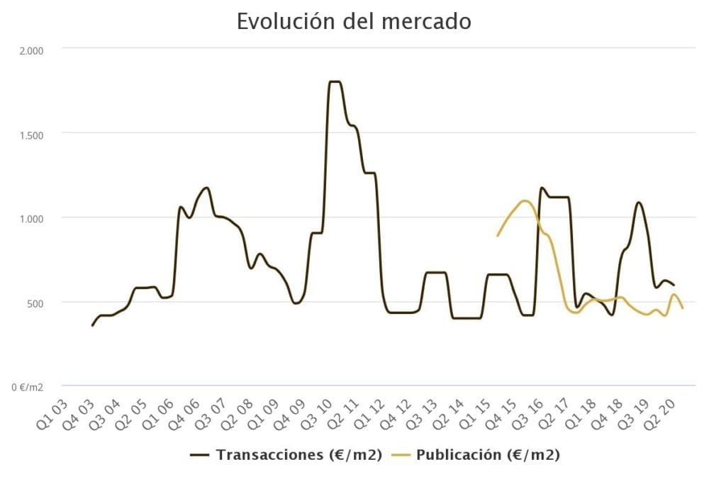 evolucin del mercado 2