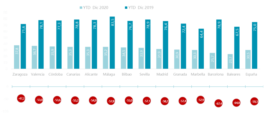 grafico ocupacion hotelera 2020 2019 fuente cushman