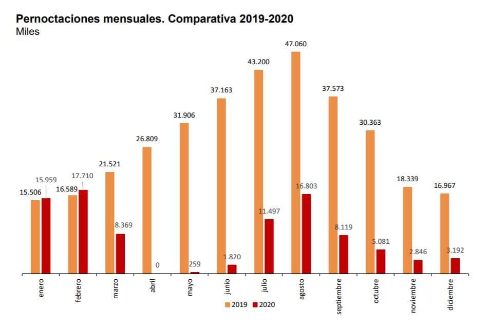 grafico pernoctaciones hoteles diciembre 2020 fuente ine