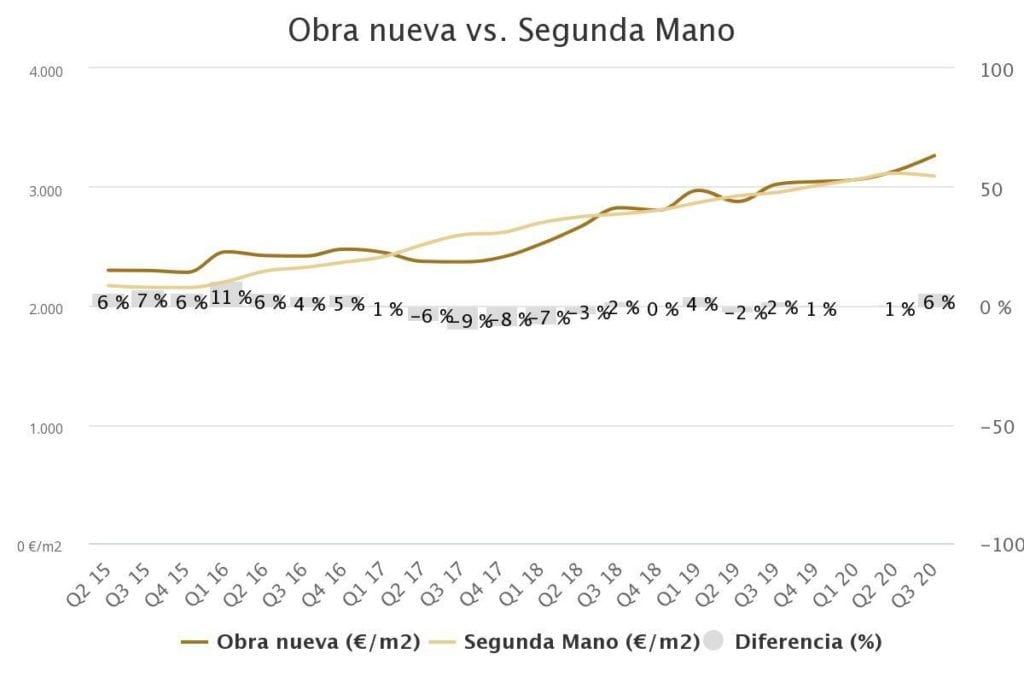 grafico precio vivienda Baleares fuente brainsre