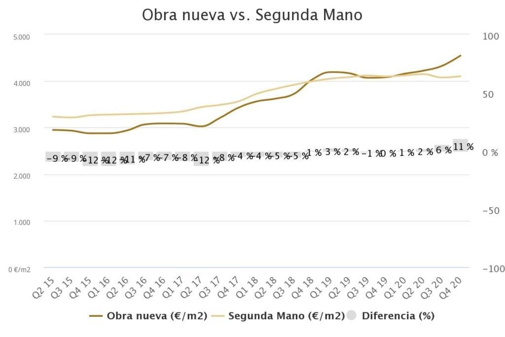 grafico precio vivienda madrid fuente brainsre
