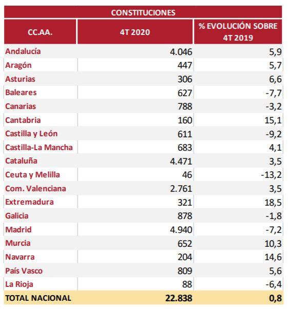 tabla constitucion de sociedades 4T 2020 fuente Registradores