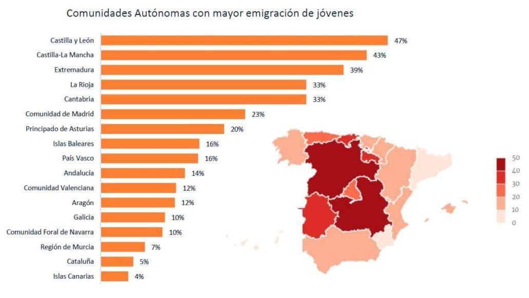 Mapa de las comunidades autonomas con mayor emigracion de jovenes. edited
