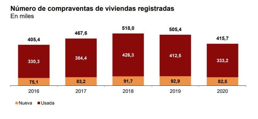grafico compraventa vivienda 2020 fuente INE