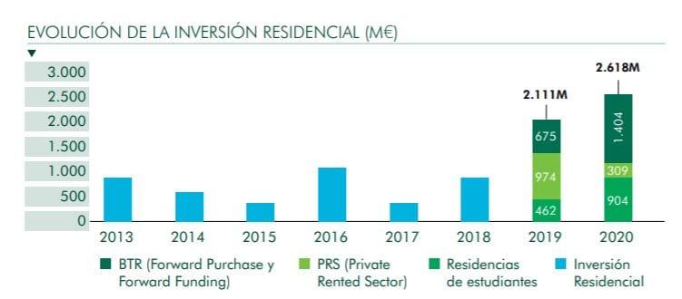 grafico inversion multifamily 2020 fuente CBRE