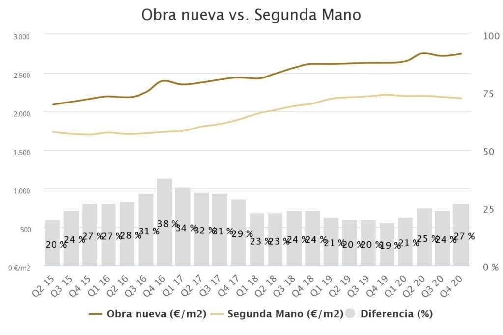 grafico precio vivienda Carabanchel 4t