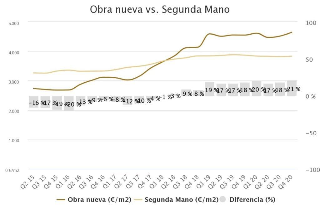 grafico precio vivienda distrito hortaleza Q4 fuente brainsre