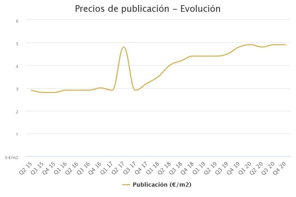 precios de publicacin ev 12