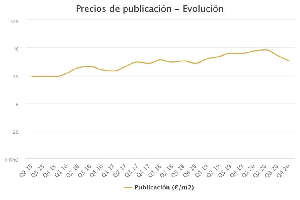 precios de publicacin ev 7