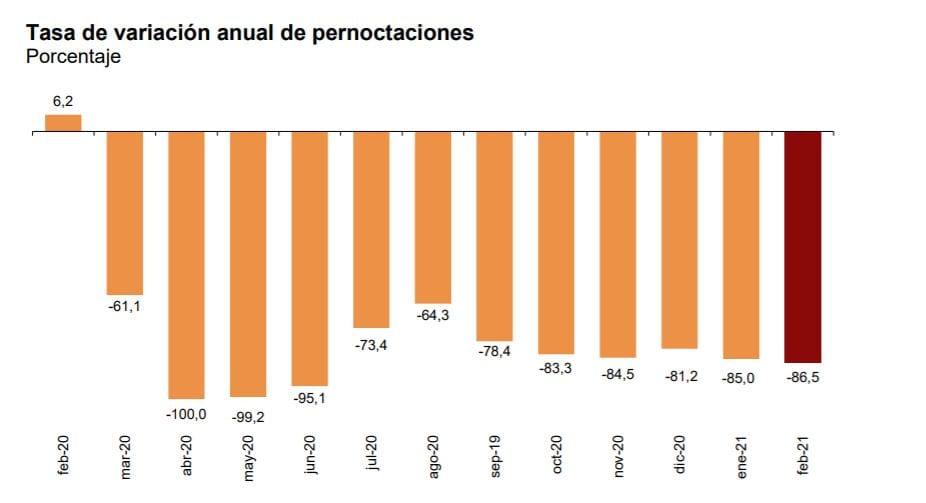 grafico pernoctaciones hoteles febrero 2021 fuente ine