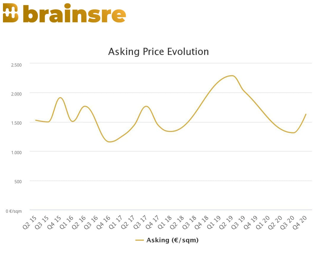 04 price evolution