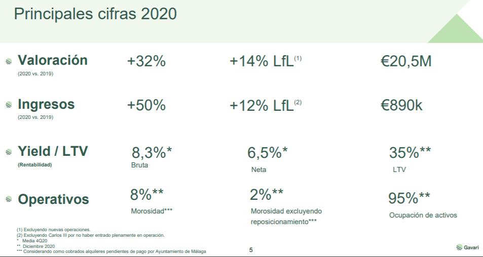 Cifras de Gavari en 2020