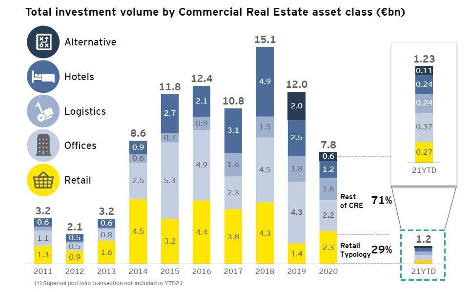 Grafico inversion inmobiliaria por tipologia de activos EY
