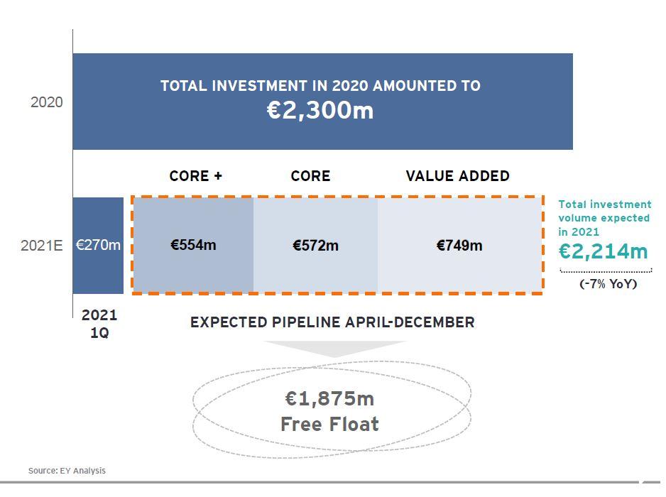 grafico inversion esperada para 2021 comercial ey