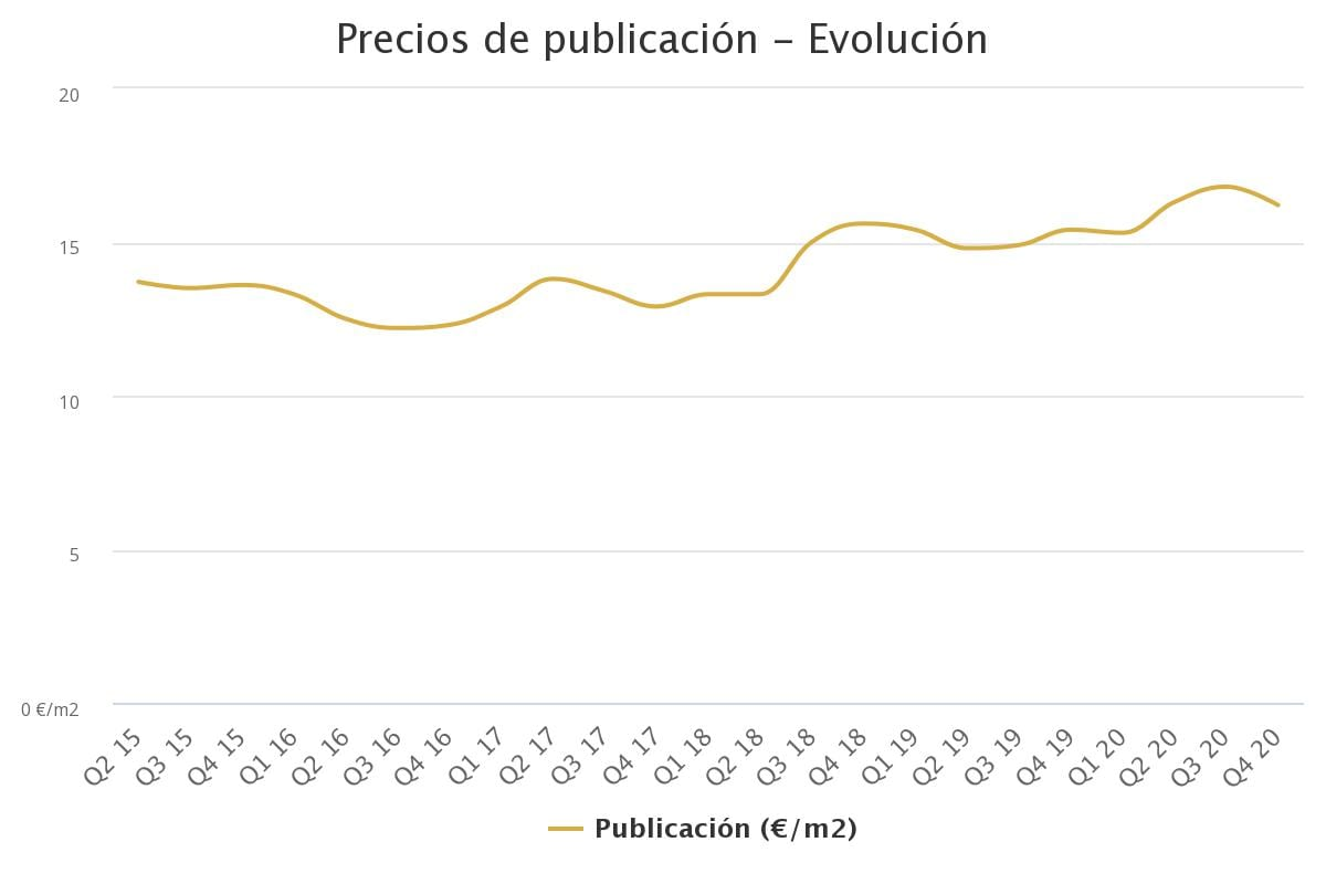 precios de publicacin ev 27
