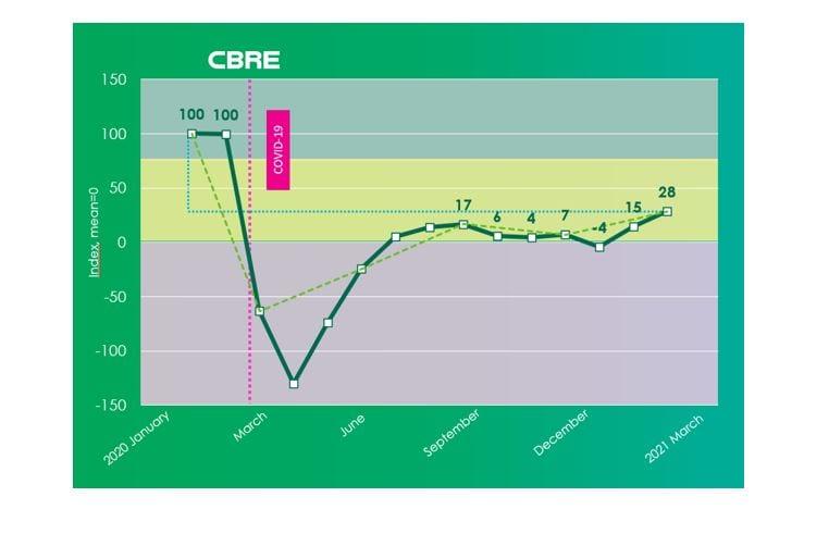 recovery monitor cbre marzo 2021