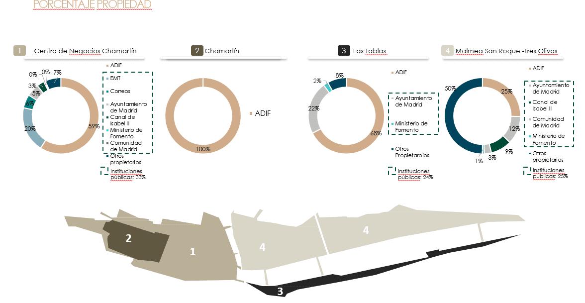 Porcentajes de propiedad en MNN
