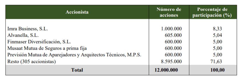 Accionistas de Adriano Capital