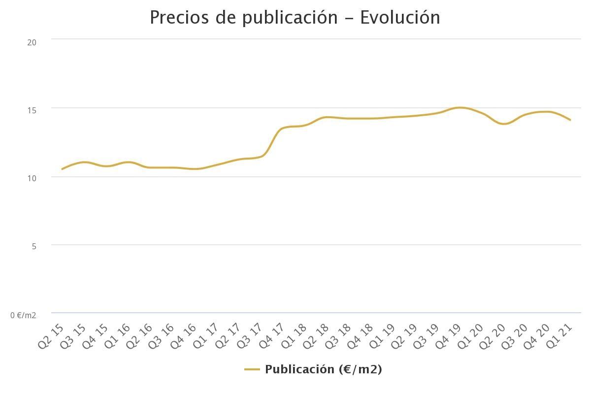 precios de publicacin ev 29