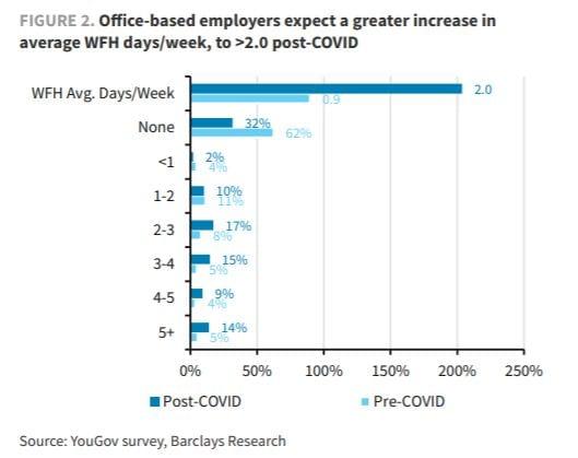 grafico informe oficinas fuente Barclays