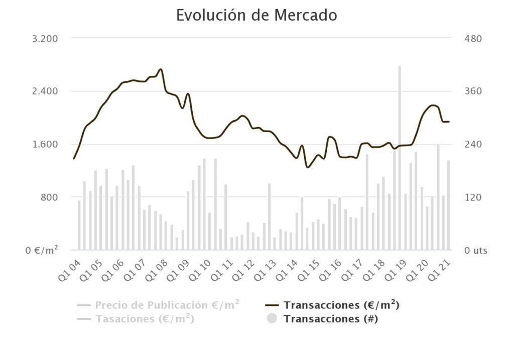 Gráfica número de transacciones y precio del €/m2 en Colmenar Viejo