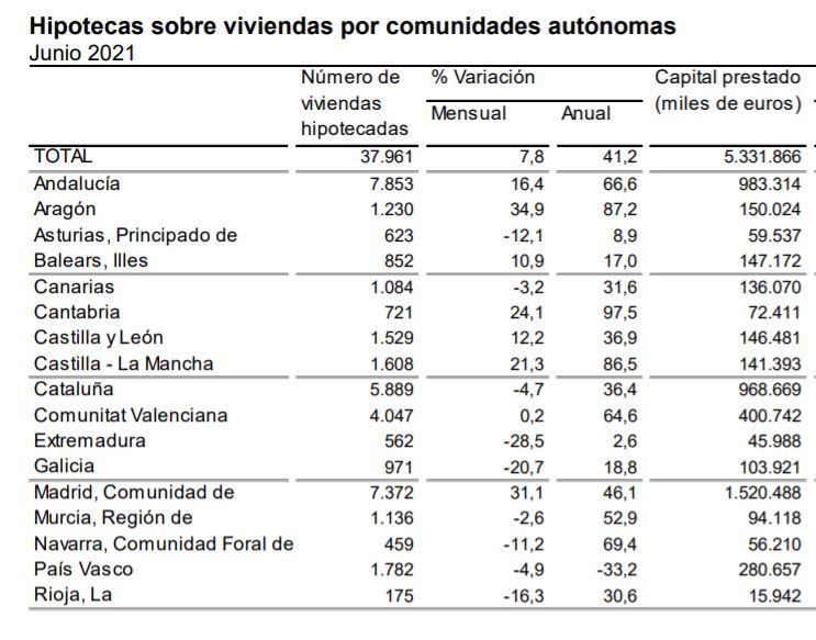 INE hipotecas junio 2021