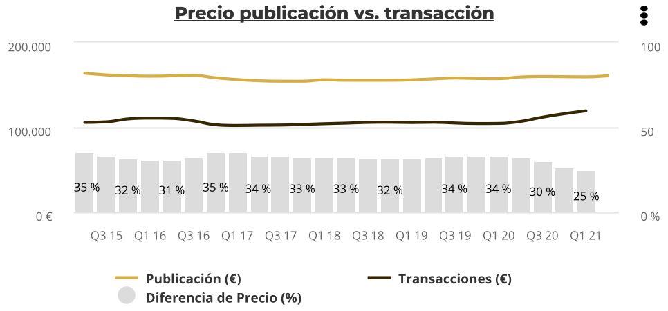 precio publicacion transaccion