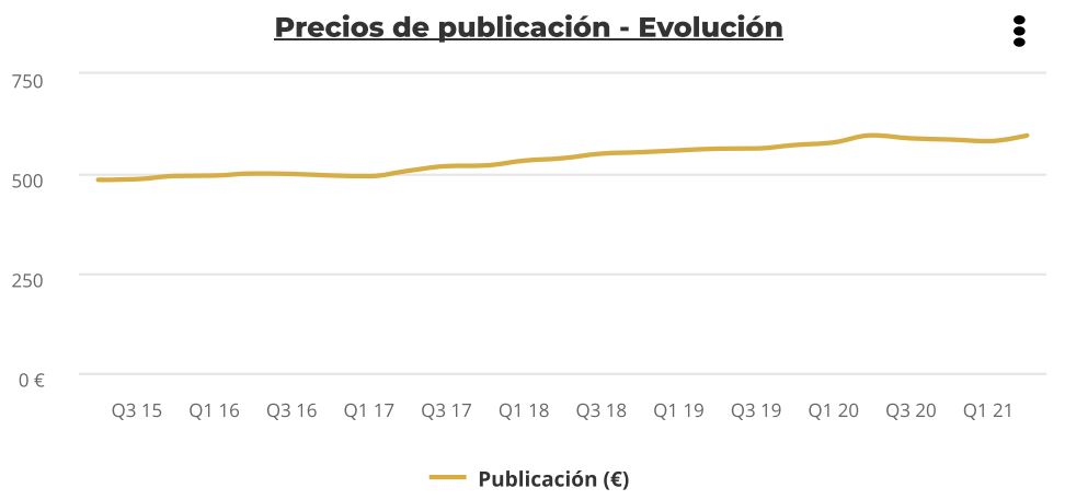 precios publicacion alquiler asturias