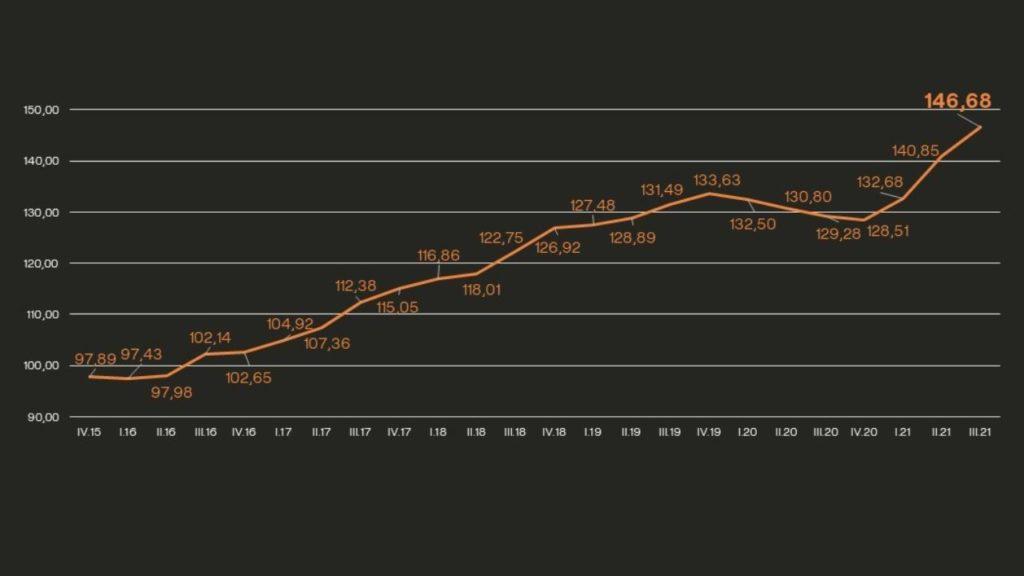 Grafico costes de construccion 2021 ACR